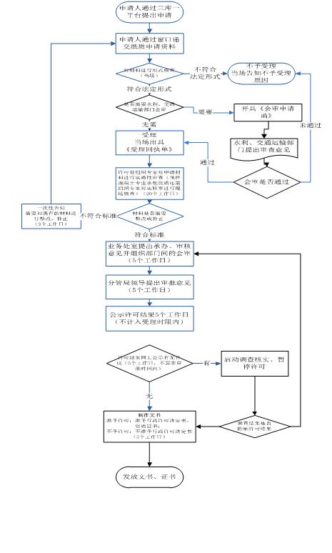 深圳住房和建设局流程图 (2).png